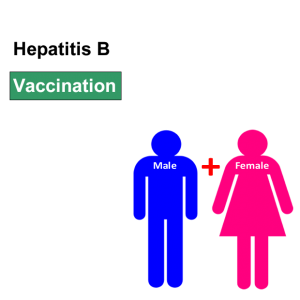Hepatitis B vaccination at Lomack Sexual Health in Kempston Bedford